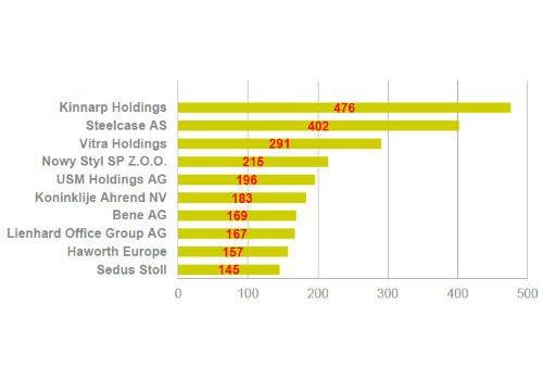 Zahlen und Fakten für 2013. Top 100 der europäischen Büromöbelhersteller